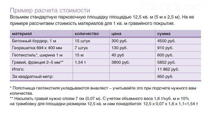 Расчет количества щебня на квадратный метр