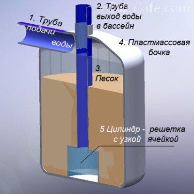 Песочный фильтр для ухода за бассейном
