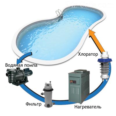 Схема движения воды