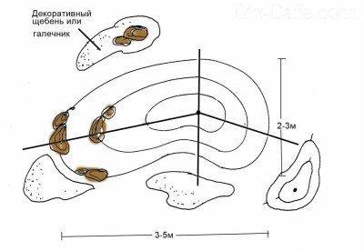 Схема устройства альпинария