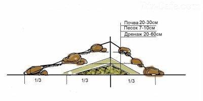Разрез альпийской горки