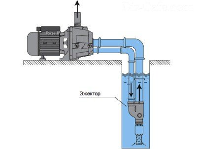 Схема с выносным эжектором