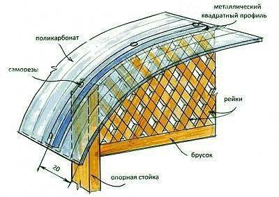 Крыша беседки из поликарбоната