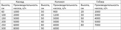 Таблица подбора мощности насоса к фонтану