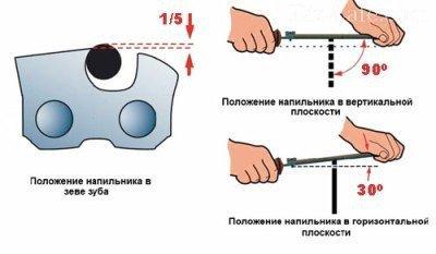 Точилка для цепей бензопил