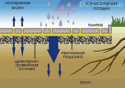 Поддержание естественной среды под плиткой почвы на участке