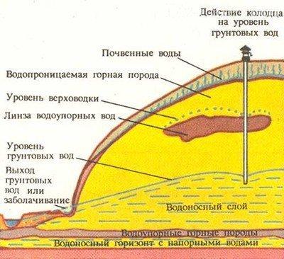 Схема размещения грунтовых водоносных слоев