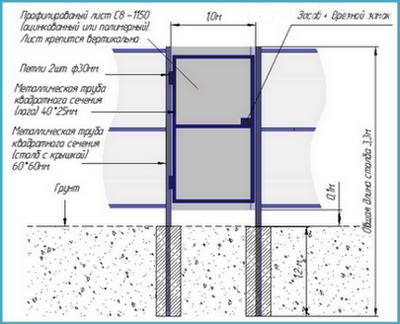 Схема правильного обустройства калитки из профнастила