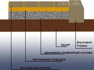 Обустройство «подушки» под тротуарной плиткой