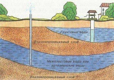 Неисчерпаемые запасы поземных вод