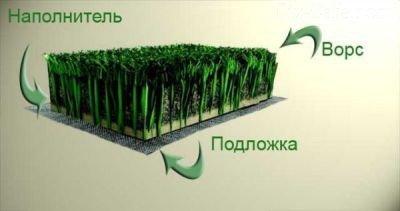 Строение искусственного газона