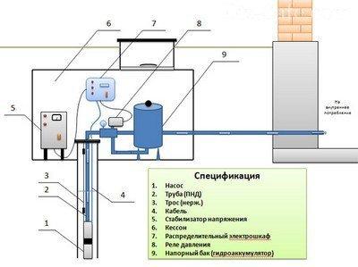 Типовая схема обустройства скважины