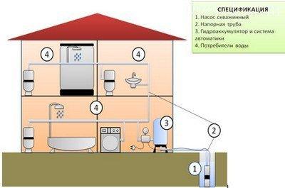 Гидроаккумулятор для загородного дома