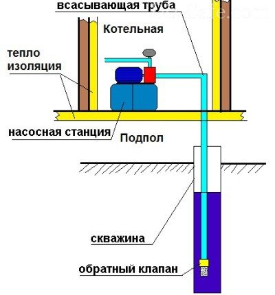 подключение насосной станции джамбо