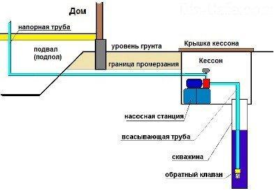 Станция насосная гидравлическая снг-16 инструкция