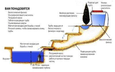 Оборудование для пруда