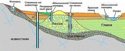 Сооружение источников воды и геология местности