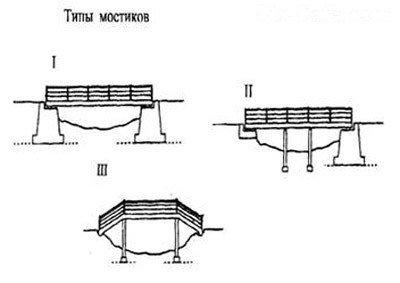 Типы мостиков