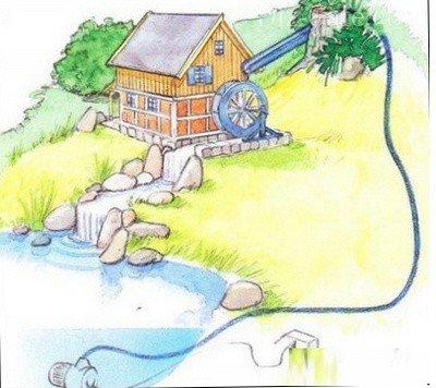 Чертеж водяной мельницы своими руками