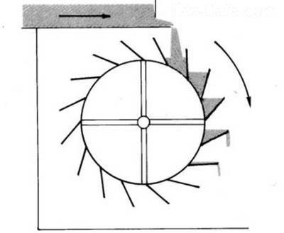 Схема работы мельничного