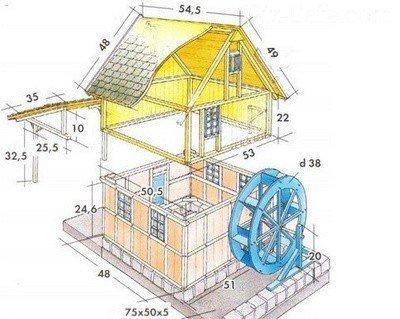 Модель мельницы