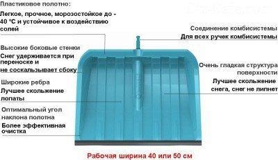 Качественные характеристики снегоуборочной лопаты