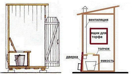 Как построить красиво туалет на даче своими руками