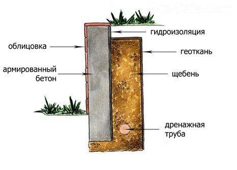 Отвод воды через подпорные стены