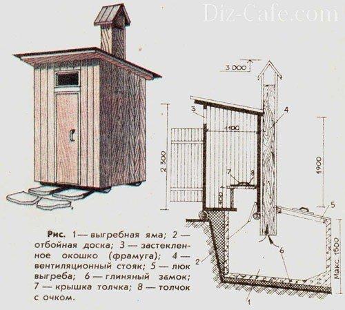 Схема устройства деревянного дачного туалета