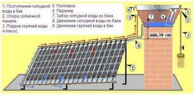 Устройство солнечной панели для дачи