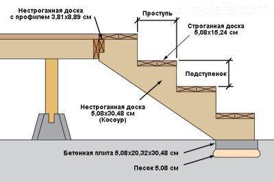 Схема строительства маршевой лестницы