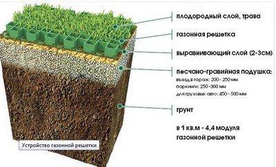 Схема обустройства газонной решетки