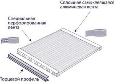 Заделка краев и открытых торцов листов из поликарбоната