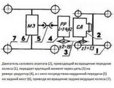 Кинематическая схема для