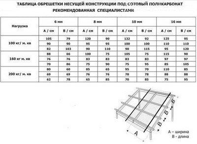 Таблица расчета обрешетки для навеса