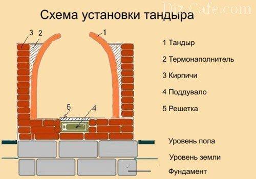 Схема изготовления тандыра