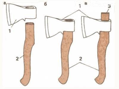 Как сделать топор
