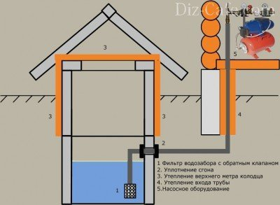 Схема обустройства водоснабжения от колодца с установкой системы фильтрации
