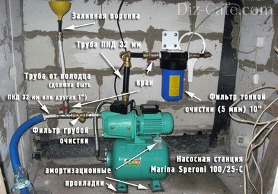 Основные элементы насосной станции