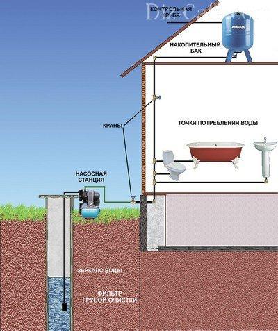 Как сделать воду в доме из скважины фото 654