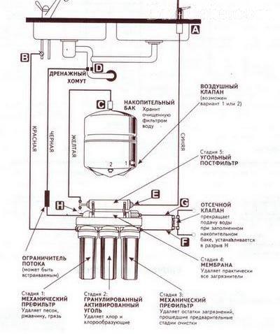 Схема обратного осмоса