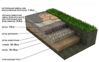 Слои пирога при укладке плитки на бетон
