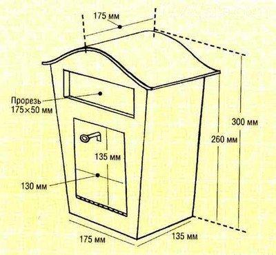 Схема изготовления основных элементов конструкции