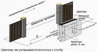 Схема установки закладной
