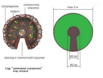 Параметры сооружения