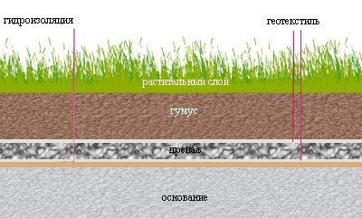 Агроволокно при обустройстве «зеленых» крыш