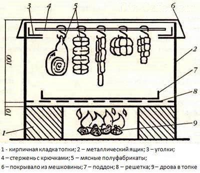 Чертеж коптильни горячего копчения с размерами 4