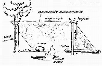 Схематичное устройство односкатного шалаша