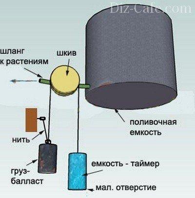 Схема: принцип работы водяного таймера