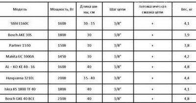 Таблица мощности двигателей